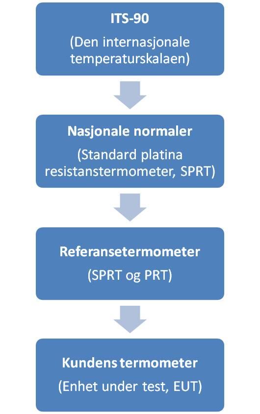 Den internasjonale temperaturskalaen ITS-90 brukes som referansepunkt, slik at kundens termometer alltid kan spores til den, uavhengig av hvilke referansetermometre som brukes i kalibreringen.