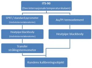 Den internasjonale temperaturskalaen ITS-90 brukes som referansepunkt, slik at kundens kalibreringsobjekt alltid kan spores til den, uavhengig av hvilke instrumenter som brukes i kalibreringen.
