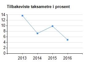 graf_stikkprover